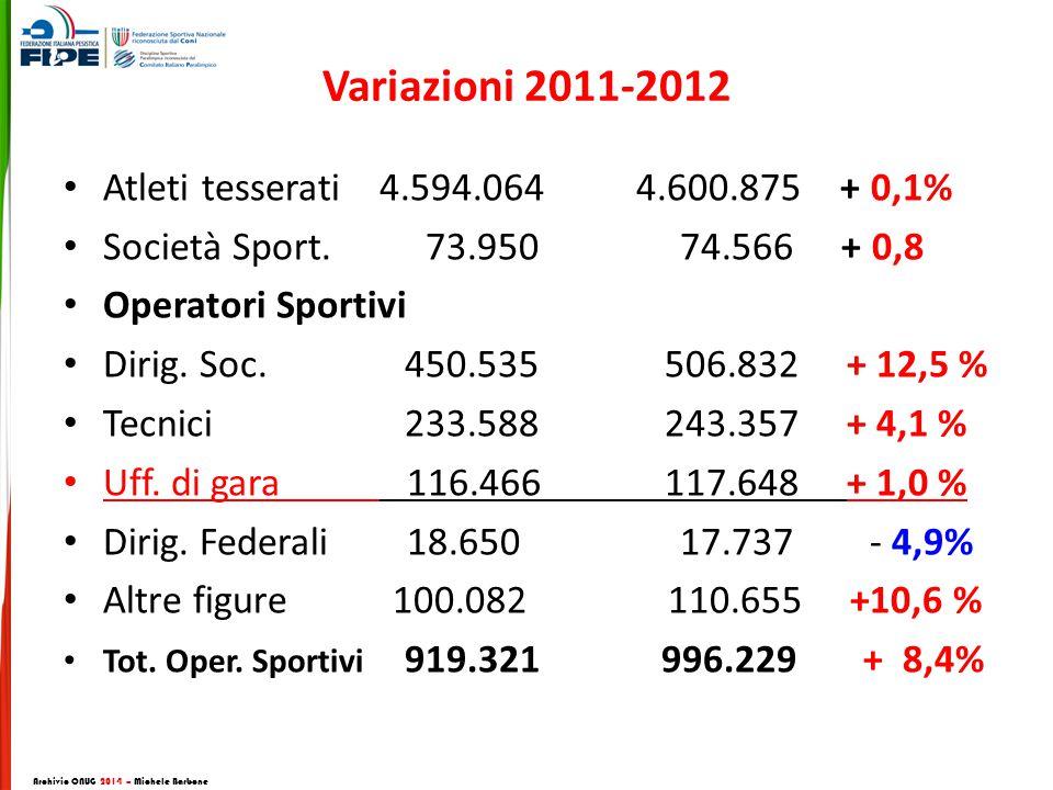 Variazioni 2011-2012 Atleti tesserati4.594.064 4.600.875 + 0,1% Società Sport.