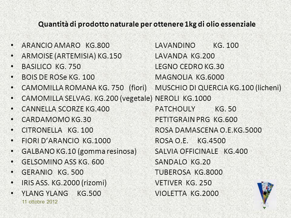 Quantità di prodotto naturale per ottenere 1kg di olio essenziale ARANCIO AMARO KG.800LAVANDINOKG. 100 ARMOISE (ARTEMISIA) KG.150 LAVANDA KG.200 BASIL
