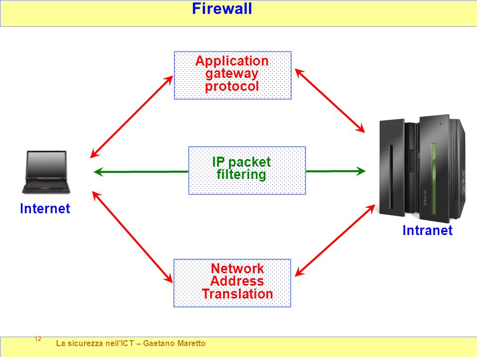 La sicurezza nell'ICT – Gaetano Maretto 12 Firewall Intranet IP packet filtering ' Internet Application gateway protocol Network Address Translation