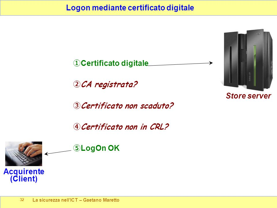 La sicurezza nell'ICT – Gaetano Maretto 32 Logon mediante certificato digitale 32 Store server Acquirente (Client) ① Certificato digitale ② CA registrata.