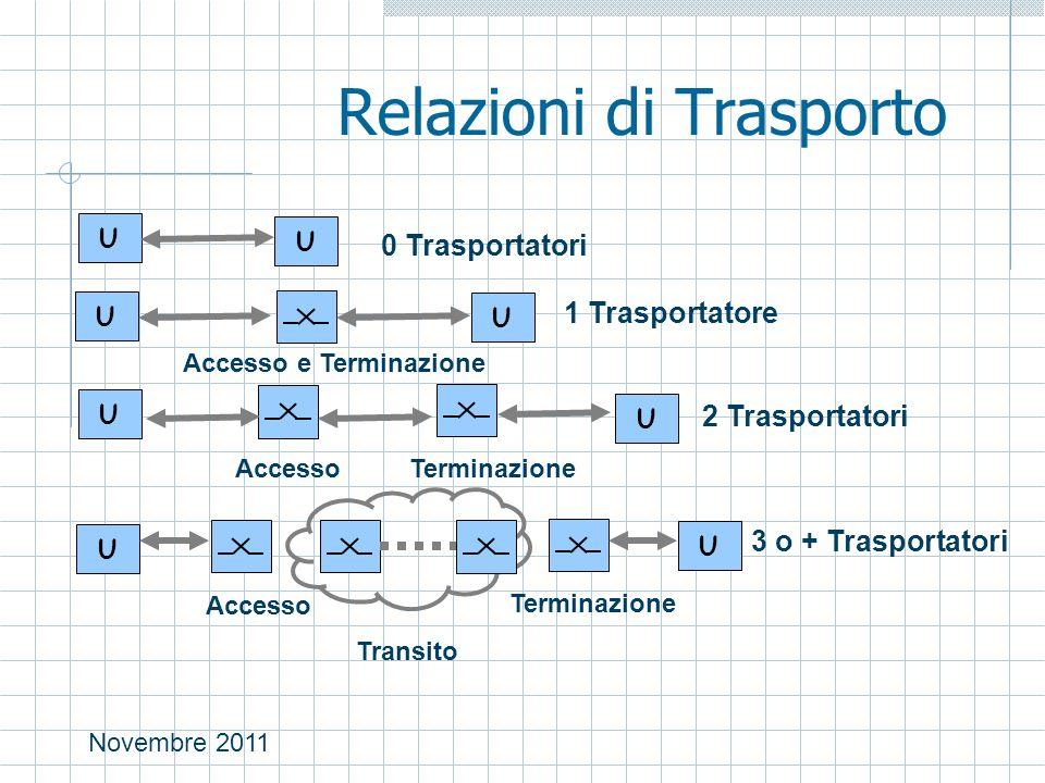 Novembre 2011 Relazioni di Trasporto U U 0 Trasportatori U U 1 Trasportatore U Accesso e Terminazione U AccessoTerminazione 2 Trasportatori U U Accesso Terminazione 3 o + Trasportatori Transito
