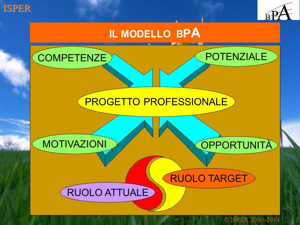 IL MODELLO B P A PROGETTO PROFESSIONALE OPPORTUNITÀ MOTIVAZIONI COMPETENZE POTENZIALE RUOLO TARGET RUOLO ATTUALE © ISPER 2000-2014 ISPER