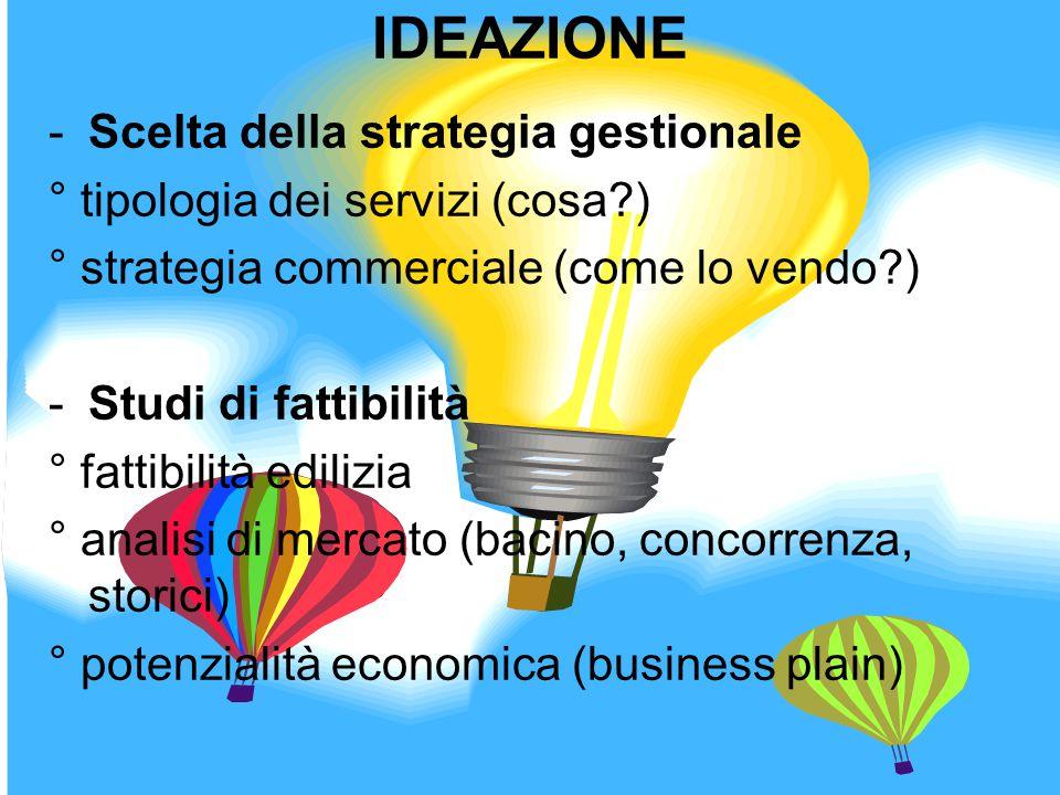 IDEAZIONE -Scelta della strategia gestionale ° tipologia dei servizi (cosa?) ° strategia commerciale (come lo vendo?) -Studi di fattibilità ° fattibil