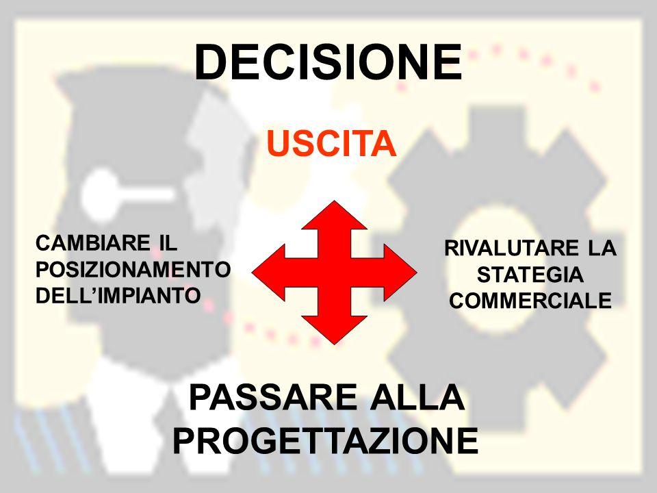 DECISIONE PASSARE ALLA PROGETTAZIONE USCITA CAMBIARE IL POSIZIONAMENTO DELL'IMPIANTO RIVALUTARE LA STATEGIA COMMERCIALE