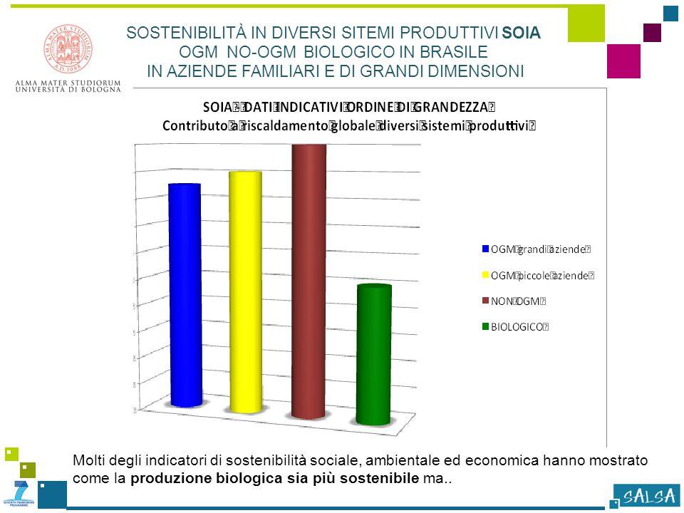 Molti degli indicatori di sostenibilità sociale, ambientale ed economica hanno mostrato come la produzione biologica sia più sostenibile ma..