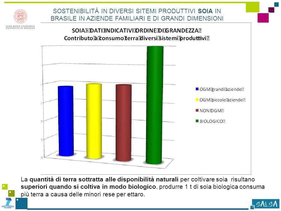 La quantità di terra sottratta alle disponibilità naturali per coltivare soia risultano superiori quando si coltiva in modo biologico.