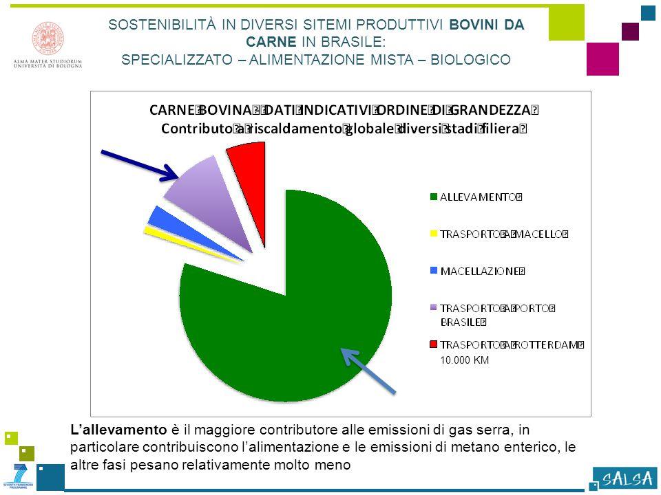 L'allevamento è il maggiore contributore alle emissioni di gas serra, in particolare contribuiscono l'alimentazione e le emissioni di metano enterico, le altre fasi pesano relativamente molto meno SOSTENIBILITÀ IN DIVERSI SITEMI PRODUTTIVI BOVINI DA CARNE IN BRASILE: SPECIALIZZATO – ALIMENTAZIONE MISTA – BIOLOGICO 10.000 KM