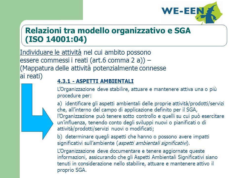 Relazioni tra modello organizzativo e SGA (ISO 14001:04) 4.3.1 - ASPETTI AMBIENTALI L'Organizzazione deve stabilire, attuare e mantenere attiva una o più procedure per: a) identificare gli aspetti ambientali delle proprie attività/prodotti/servizi che, all'interno del campo di applicazione definito per il SGA, l'Organizzazione può tenere sotto controllo e quelli su cui può esercitare un'influenza, tenendo conto degli sviluppi nuovi o pianificati o di attività/prodotti/servizi nuovi o modificati; b) determinare quegli aspetti che hanno o possono avere impatti significativi sull'ambiente (aspetti ambientali significativi).