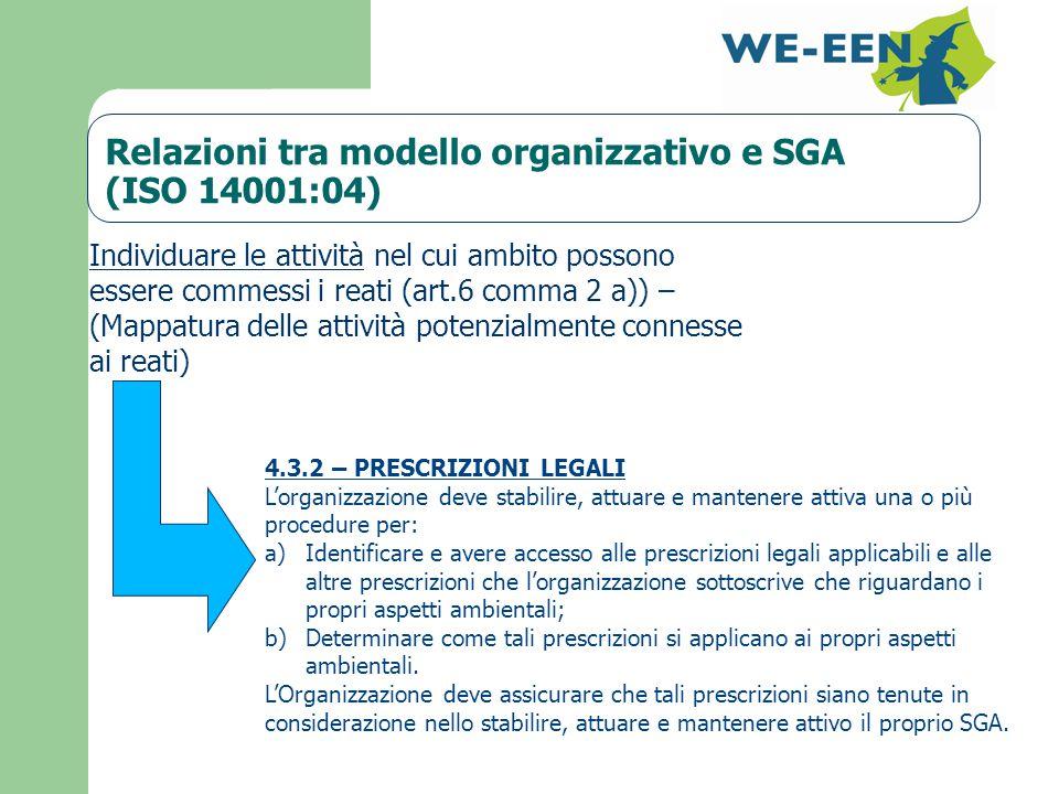 Relazioni tra modello organizzativo e SGA (ISO 14001:04) 4.3.2 – PRESCRIZIONI LEGALI L'organizzazione deve stabilire, attuare e mantenere attiva una o più procedure per: a) Identificare e avere accesso alle prescrizioni legali applicabili e alle altre prescrizioni che l'organizzazione sottoscrive che riguardano i propri aspetti ambientali; b) Determinare come tali prescrizioni si applicano ai propri aspetti ambientali.