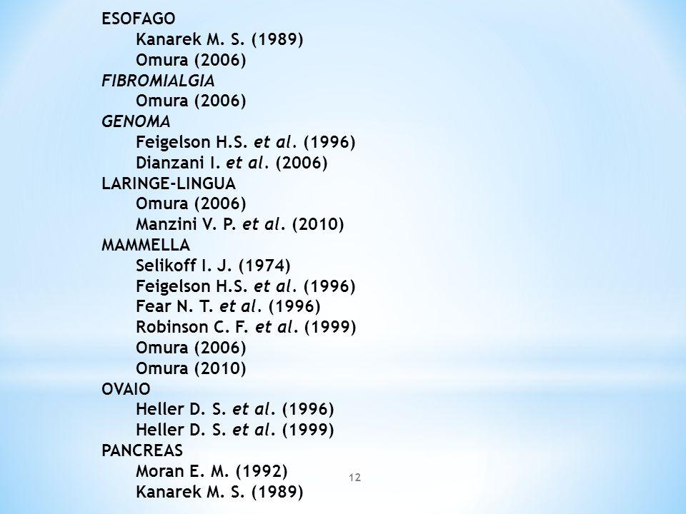 ESOFAGO Kanarek M. S. (1989) Omura (2006) FIBROMIALGIA Omura (2006) GENOMA Feigelson H.S. et al. (1996) Dianzani I. et al. (2006) LARINGE-LINGUA Omura