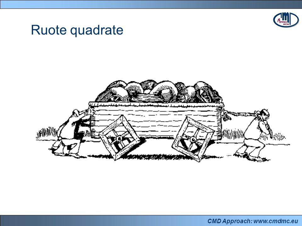 CMD Approach: www.cmdmc.eu Ruote quadrate