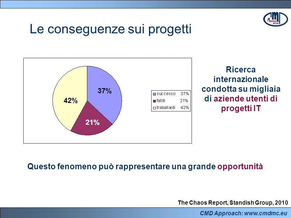 CMD Approach: www.cmdmc.eu Le conseguenze sui progetti The Chaos Report, Standish Group, 2010 37% 42% 21% Ricerca internazionale condotta su migliaia di aziende utenti di progetti IT Questo fenomeno può rappresentare una grande opportunità