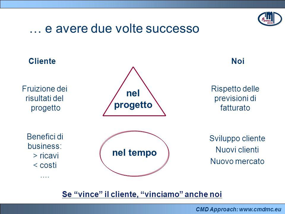 CMD Approach: www.cmdmc.eu … e avere due volte successo nel progetto Cliente Noi Fruizione dei risultati del progetto Rispetto delle previsioni di fatturato nel tempo Benefici di business: > ricavi < costi....