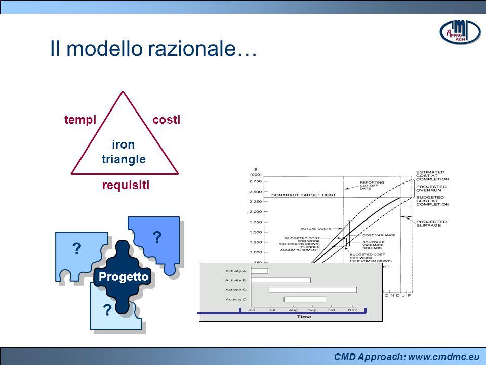 CMD Approach: www.cmdmc.eu Il modello razionale… tempicosti requisiti Progetto ? ? ? iron triangle