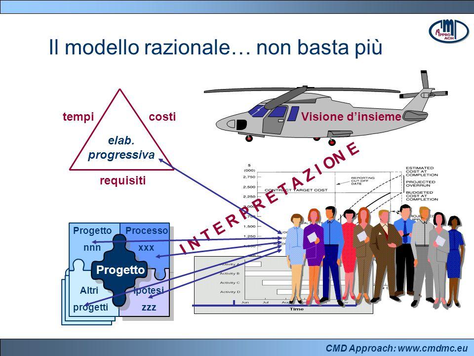 CMD Approach: www.cmdmc.eu Il modello razionale… non basta più tempicosti requisiti Progetto Visione d'insieme Progetto nnn Processo xxx Altri progetti Ipotesi zzz I N T E R P R E T A Z I ON E elab.