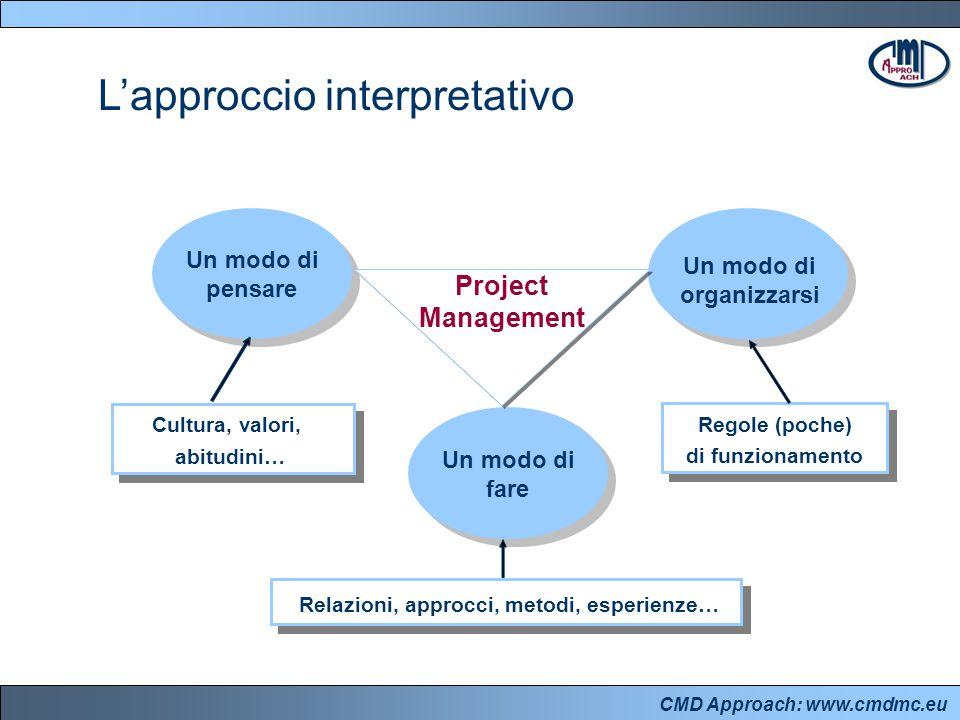 CMD Approach: www.cmdmc.eu Cultura, valori, abitudini… Regole (poche) di funzionamento Relazioni, approcci, metodi, esperienze… Un modo di organizzarsi Un modo di fare Un modo di pensare Project Management L'approccio interpretativo