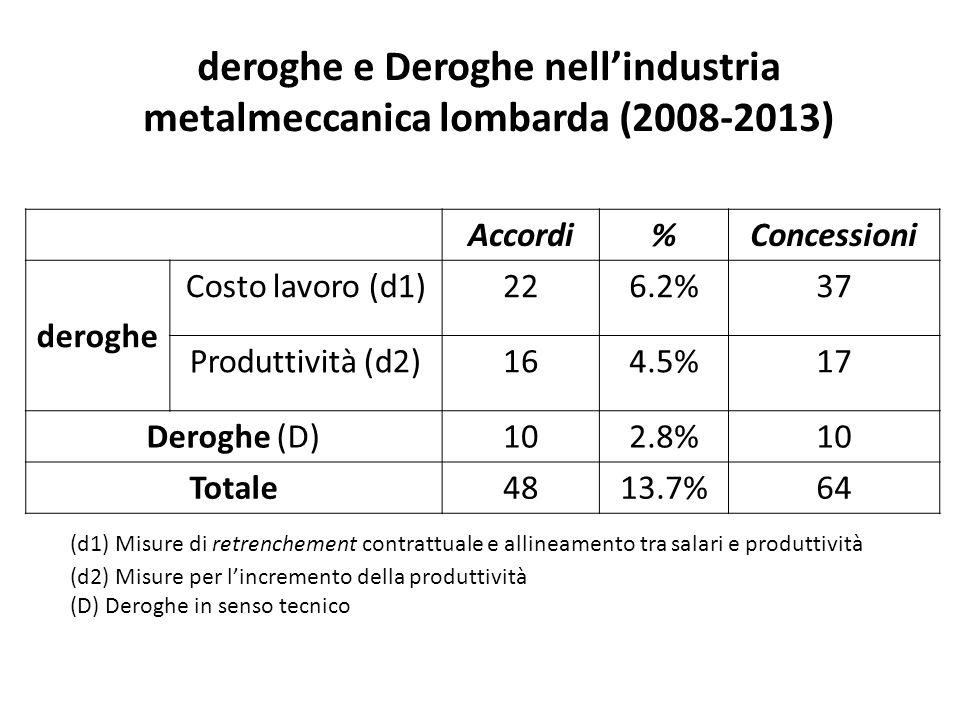 Accordi%Concessioni deroghe Costo lavoro (d1)226.2%37 Produttività (d2)164.5%17 Deroghe (D)102.8%10 Totale4813.7%64 deroghe e Deroghe nell'industria metalmeccanica lombarda (2008-2013) (d1) Misure di retrenchement contrattuale e allineamento tra salari e produttività (d2) Misure per l'incremento della produttività (D) Deroghe in senso tecnico