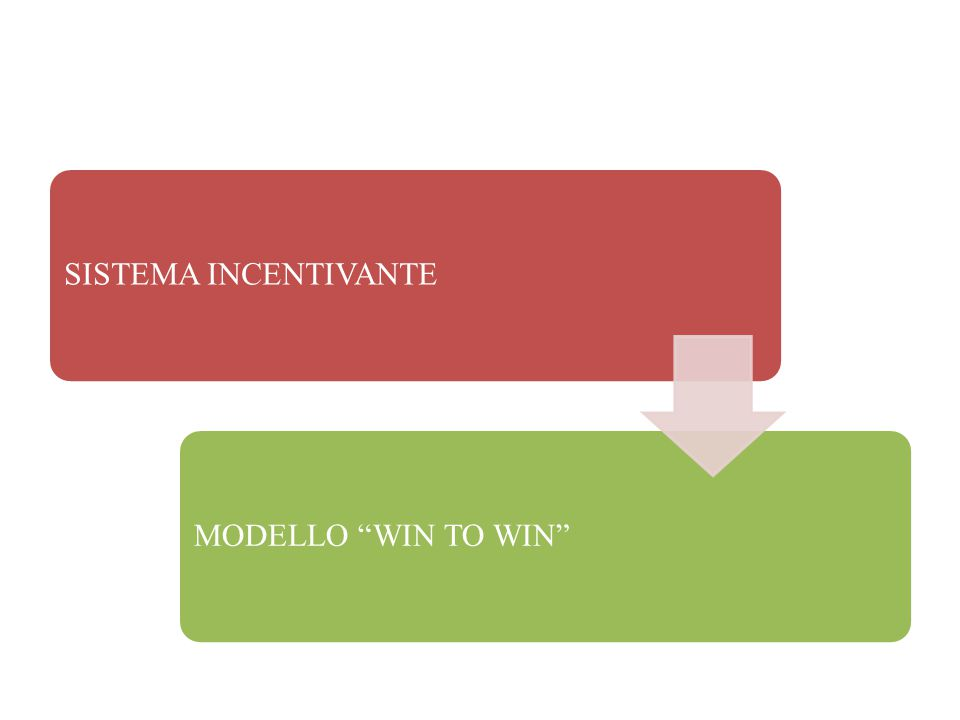 "SISTEMA INCENTIVANTEMODELLO ""WIN TO WIN"""