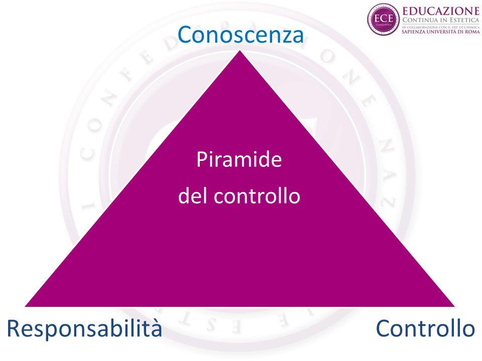 Piramide del controllo Conoscenza ResponsabilitàControllo