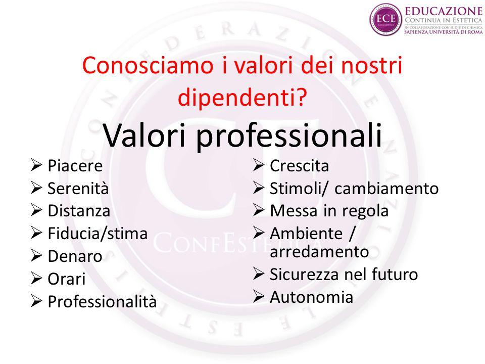 Conosciamo i valori dei nostri dipendenti? Valori professionali  Piacere  Serenità  Distanza  Fiducia/stima  Denaro  Orari  Professionalità  C