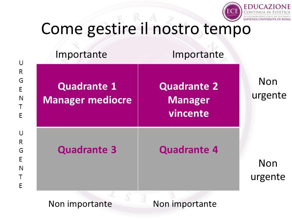 Come gestire il nostro tempo Quadrante 1 Manager mediocre Quadrante 2 Manager vincente Quadrante 3Quadrante 4 Non urgente Non urgente URGENTEURGENTEUR
