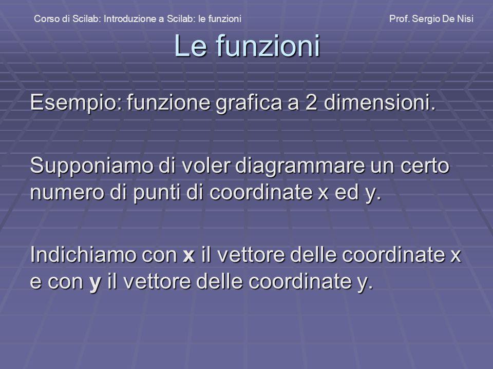 Le funzioni Esempio: funzione grafica a 2 dimensioni. Supponiamo di voler diagrammare un certo numero di punti di coordinate x ed y. Indichiamo con x