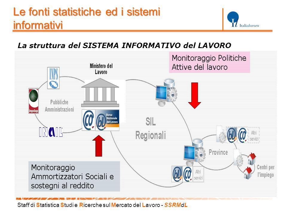 Staff di S tatistica S tudi e R icerche sul M ercato del L avoro - SSRM d L Le fonti statistiche ed i sistemi informativi La struttura del SISTEMA INF