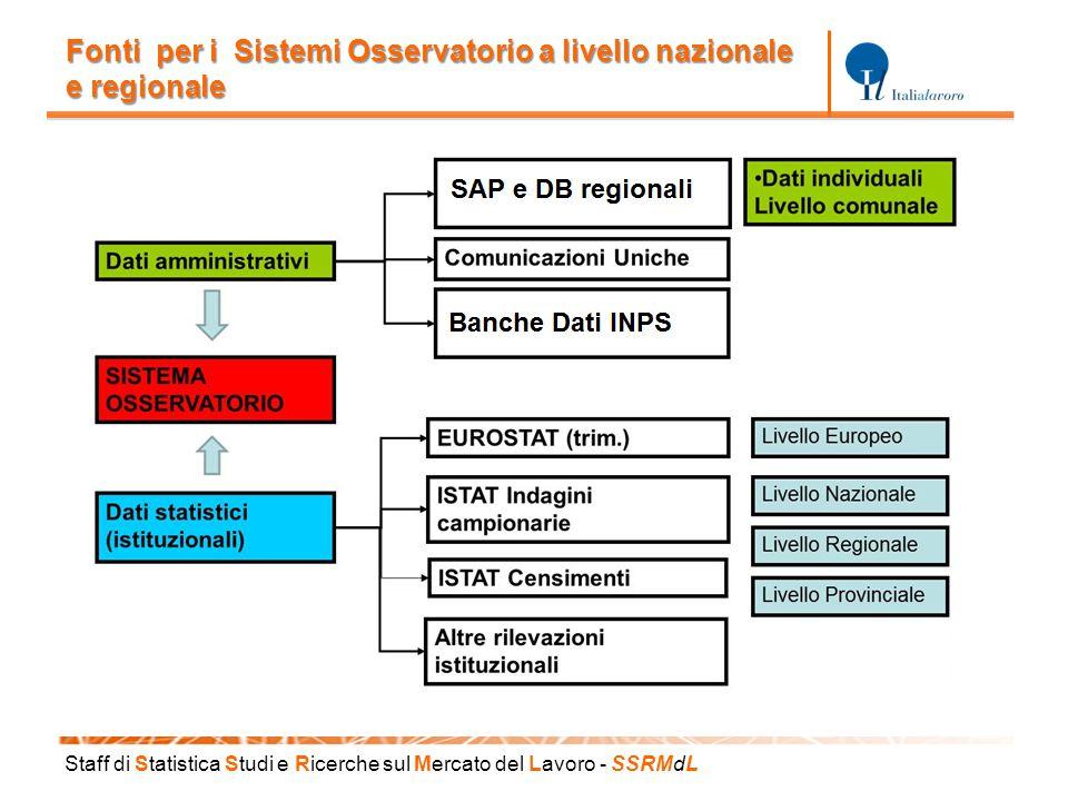 Staff di S tatistica S tudi e R icerche sul M ercato del L avoro - SSRM d L Fonti per i Sistemi Osservatorio a livello nazionale e regionale