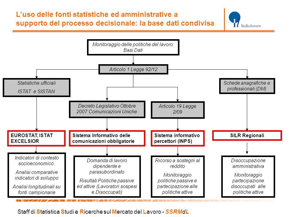 Staff di S tatistica S tudi e R icerche sul M ercato del L avoro - SSRM d L Monitoraggio delle politiche del lavoro: Basi Dati Articolo 1 Legge 92/12