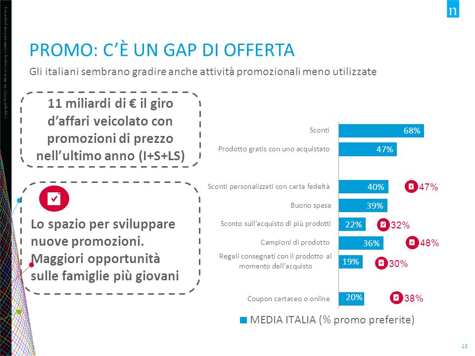 Copyright ©2013 The Nielsen Company. Confidential and proprietary. 13 PROMO: C'È UN GAP DI OFFERTA 11 miliardi di € il giro d'affari veicolato con pro