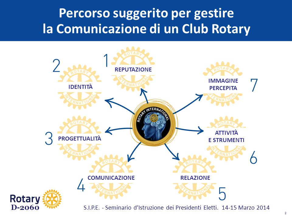 D-2060 REPUTAZIONE Il comportamento sociale, le relazioni pubbliche e istituzionali, il profilo dei soci, le finalità delle attività prodotte, i rapporti con la stampa, i rapporti con gli altri Club, costituiscono il valore endogeno del Club.