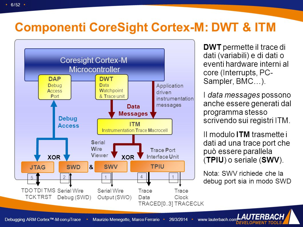 ▪ 7 / 52 ▪ Debugging ARM Cortex™-M con µTrace ▪ Maurizio Menegotto, Marco Ferrario ▪ 26/3/2014 ▪ www.lauterbach.com Componenti CoreSight Cortex-M: ETM Coresight Cortex-M Microcontroller DWT Data Watchpoint & Trace unit SWV Serial Wire Output (SWO) 4 TPIU Trace Clock TRACECLK Trace Data TRACED[0..3] Application driven instrumentation messages Serial Wire Viewer Program Flow Data Messages Trace Port Interface Unit ETM Embedded Trace Macrocell DAP Debug Access Port SWD ITM Instrumentation Trace Macrocell Serial Wire Debug (SWD) 12 TDO TDI TMS TCK TRST 5 Debug Access 1 JTAG XOR & ETM implementa il program trace.