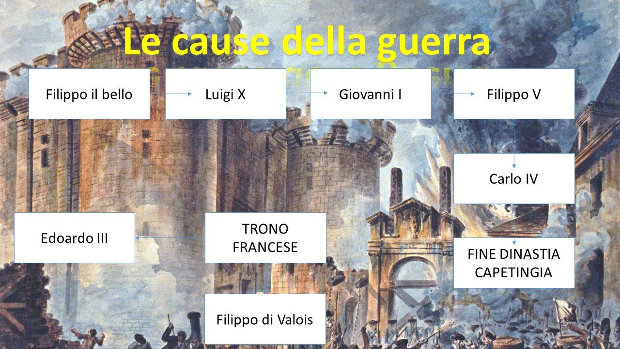 Filippo il belloLuigi XGiovanni IFilippo V Carlo IV FINE DINASTIA CAPETINGIA TRONO FRANCESE Edoardo III Filippo di Valois
