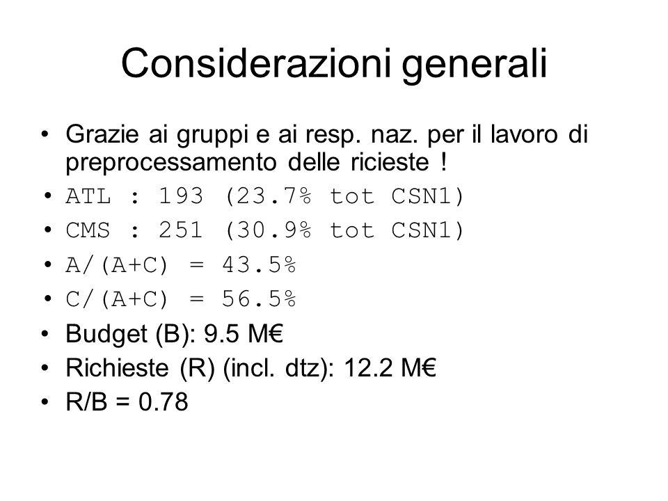 Considerazioni generali: richieste A+C (k€) A:3010 C:3970 A/CSN1 = 24.7% C/CSN1 = 32.0% A/(A+C) = 43% C/(A+C) = 57% Richieste sostanzialmente propozionali al numero di FTE e in linea con le percentuali relative degli esperimenti sia rispetto a CSN1 sia reciproche.