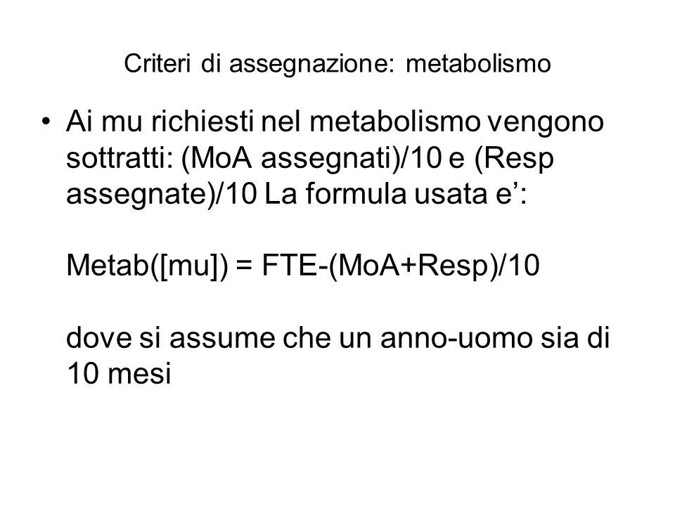 ATLAS Richiesti [mu]Proposti [mu] Metabolismo178146 Responsabilità185151 MoA424314 Tot787611 Similfellow (indic)-88 Totale senza SF787523