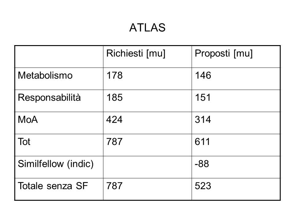 CMS Richiesti [mu]Proposti [mu] Metabolismo236189 Responsabilità281230 MoA506376 Tot1023795 Similfellow (indic.)-113 Totale senza SF1023682