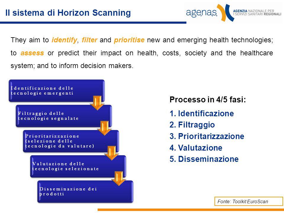 Il sistema di Horizon Scanning Processo in 4/5 fasi: 1. Identificazione 2. Filtraggio 3. Prioritarizzazione 4. Valutazione 5. Disseminazione Fonte: To