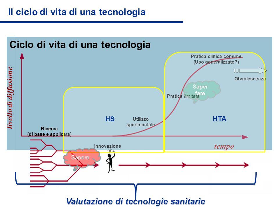 Ciclo di vita di una tecnologia Ricerca (di base e applicata) Innovazione Utilizzo sperimentale Pratica limitata Pratica clinica comune (Uso generaliz