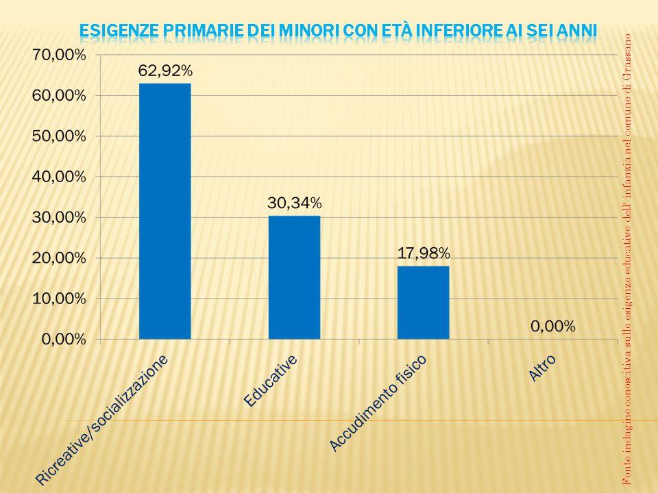 Fonte indagine conoscitiva sulle esigenze educative dell' infanzia nel comune di Grassano
