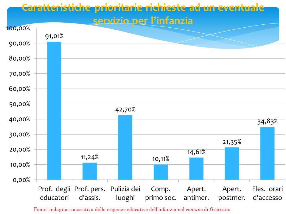 Caratteristiche prioritarie richieste ad un eventuale servizio per l'infanzia Fonte: indagine conoscitiva delle esigenze educative dell infanzia nel comune di Grassano
