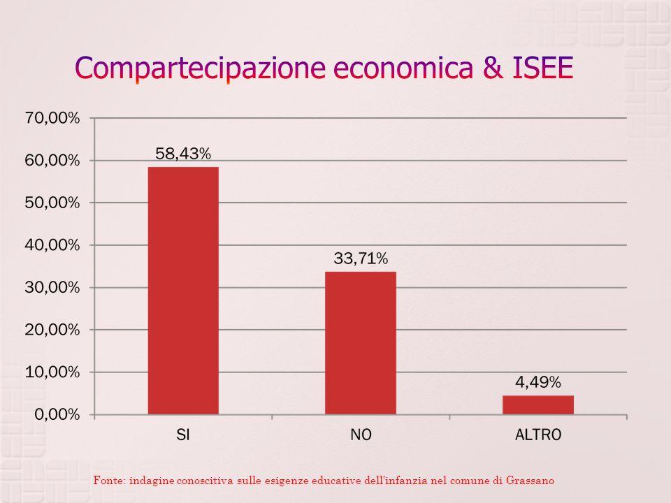 Fonte: indagine conoscitiva sulle esigenze educative dell infanzia nel comune di Grassano