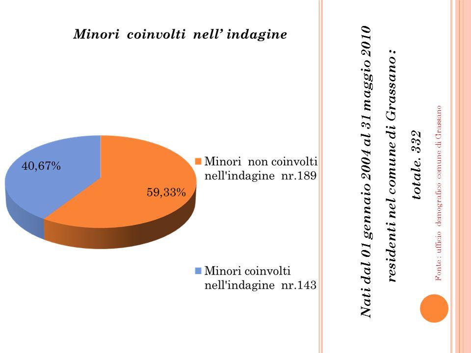 Nati dal 01 gennaio 2004 al 31 maggio 2010 residenti nel comune di Grassano : totale.