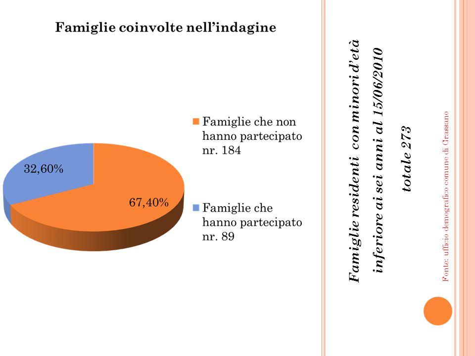 Famiglie residenti con minori d'età inferiore ai sei anni al 15/06/2010 totale 273 Fonte: ufficio demografico comune di Grassano