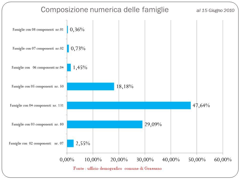 Composizione numerica delle famiglie al 15 Giugno 2010 Fonte : ufficio demografico comune di Grassano