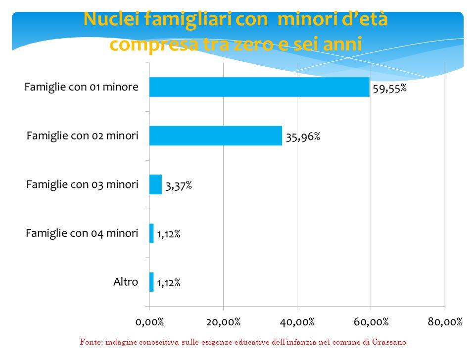 Nuclei famigliari con minori d'età compresa tra zero e sei anni
