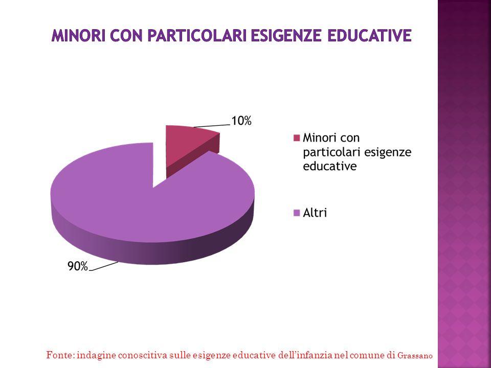 Fonte: indagine conoscitiva sulle esigenze educative dell'infanzia nel comune di Grassano