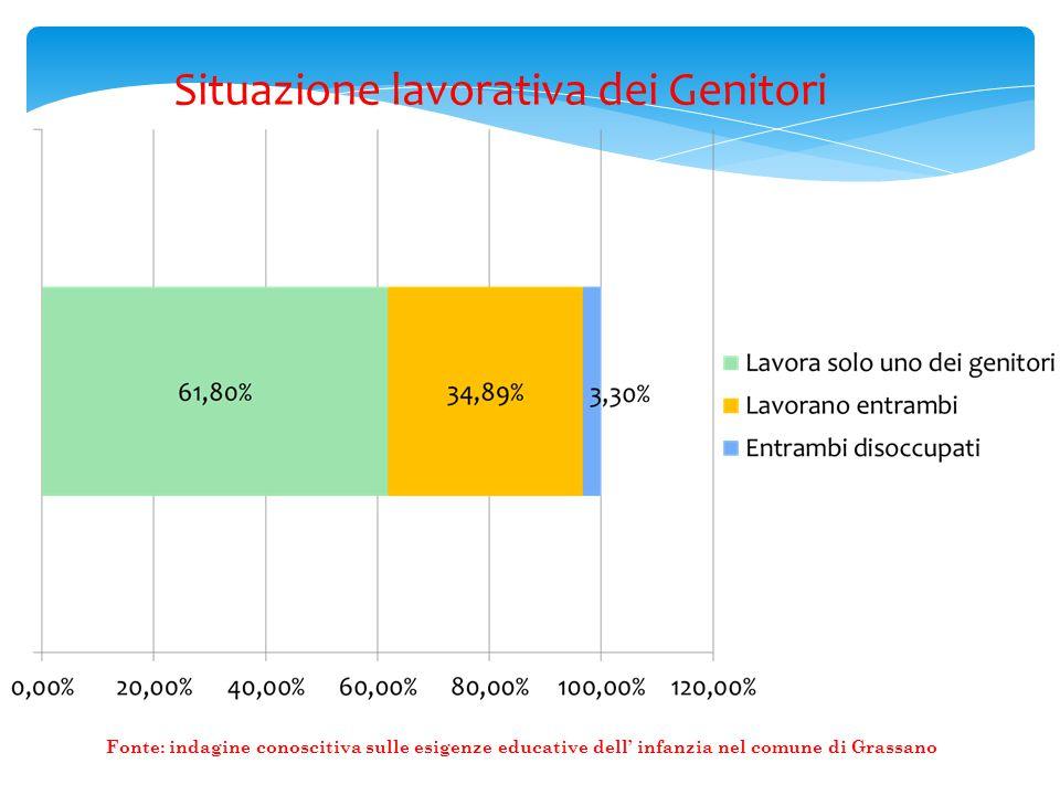 Situazione lavorativa dei Genitori Fonte: indagine conoscitiva sulle esigenze educative dell' infanzia nel comune di Grassano