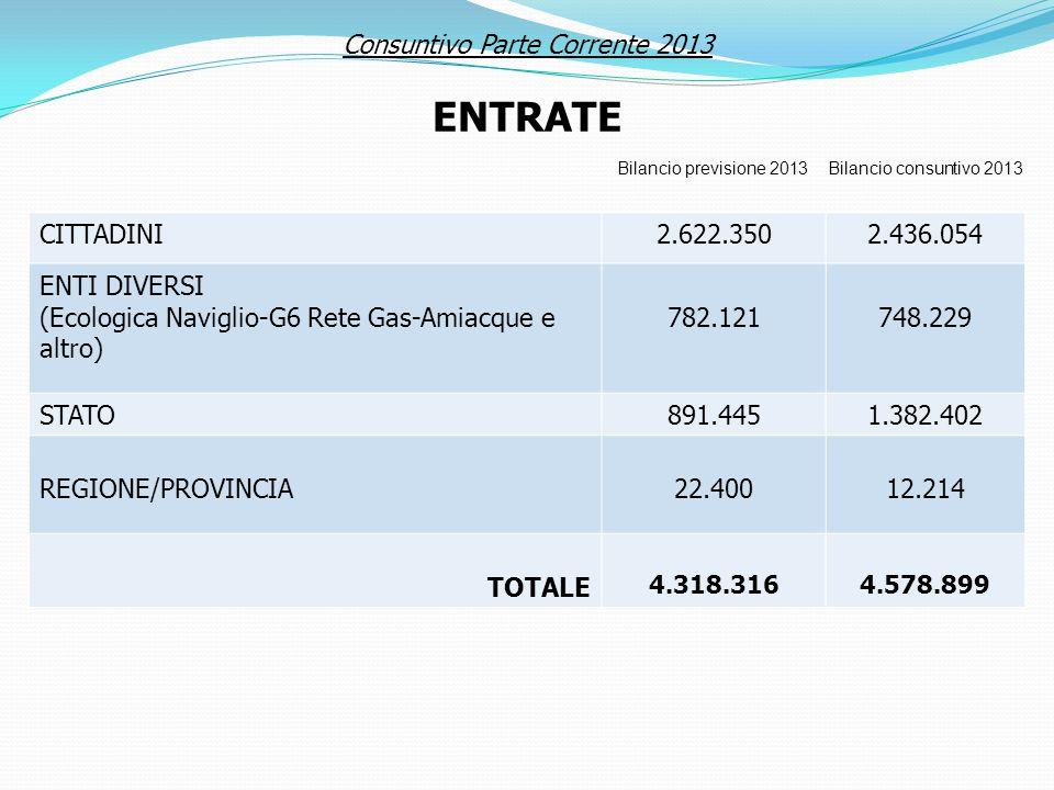 Consuntivo Parte Corrente 2013 ENTRATE CITTADINI2.622.3502.436.054 ENTI DIVERSI (Ecologica Naviglio-G6 Rete Gas-Amiacque e altro) 782.121748.229 STATO891.4451.382.402 REGIONE/PROVINCIA22.40012.214 TOTALE 4.318.3164.578.899 Bilancio previsione 2013Bilancio consuntivo 2013