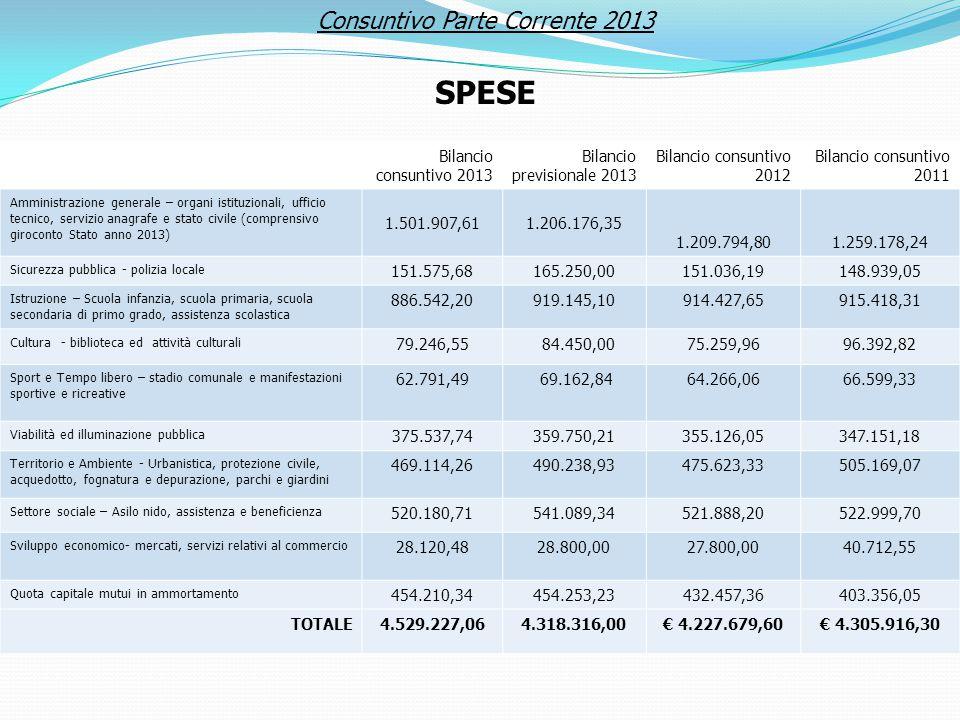 Bilancio previsionale 2013 Bilancio consuntivo 2012 Bilancio consuntivo 2011 Amministrazione generale – organi istituzionali, ufficio tecnico, servizi