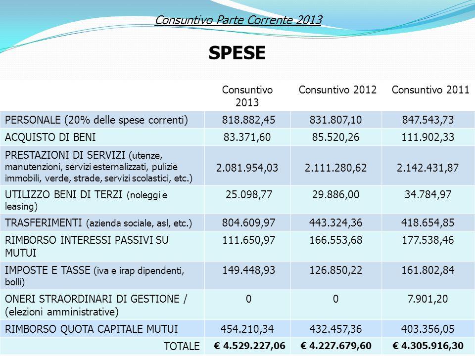 Consuntivo 2013 Consuntivo 2012Consuntivo 2011 PERSONALE (20% delle spese correnti) 818.882,45831.807,10847.543,73 ACQUISTO DI BENI83.371,6085.520,261